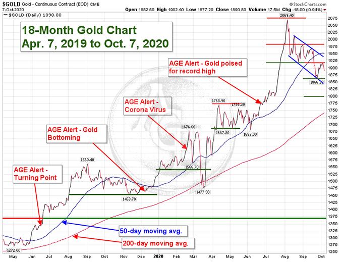 18-mo Gold Chart