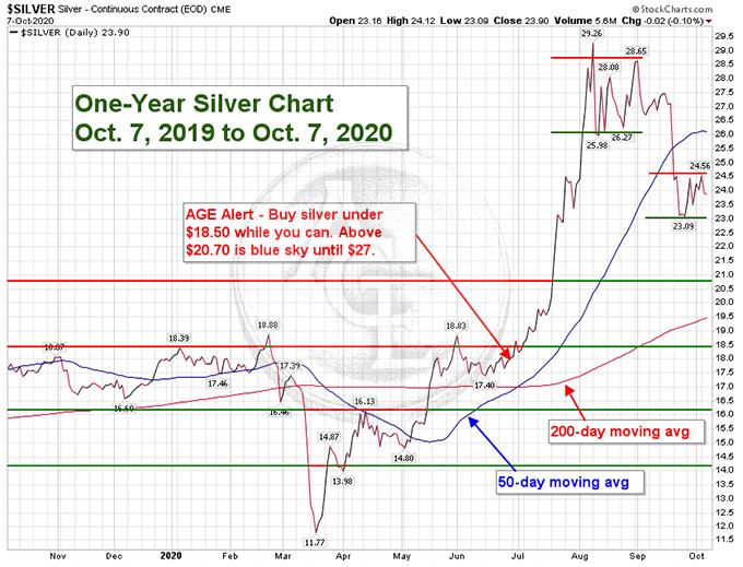 1-yr Silver Chart