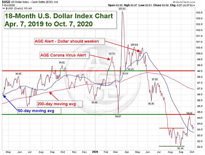 18-mo US Dollar Index chart
